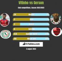 Vitinho vs Gerson h2h player stats