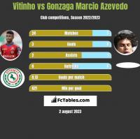 Vitinho vs Gonzaga Marcio Azevedo h2h player stats