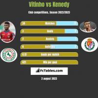 Vitinho vs Kenedy h2h player stats