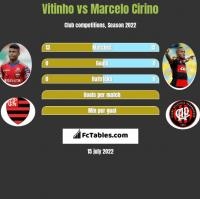 Vitinho vs Marcelo Cirino h2h player stats