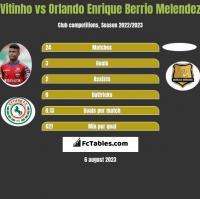 Vitinho vs Orlando Enrique Berrio Melendez h2h player stats