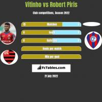 Vitinho vs Robert Piris h2h player stats
