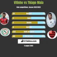 Vitinho vs Thiago Maia h2h player stats