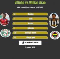 Vitinho vs Willian Arao h2h player stats