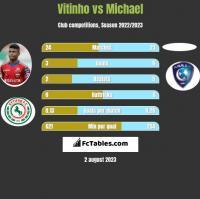 Vitinho vs Michael h2h player stats