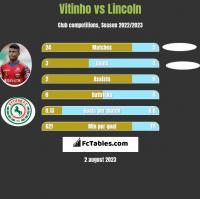 Vitinho vs Lincoln h2h player stats