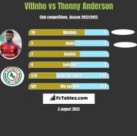 Vitinho vs Thonny Anderson h2h player stats
