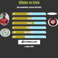 Vitinho vs Erick h2h player stats