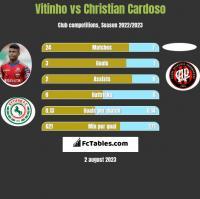 Vitinho vs Christian Cardoso h2h player stats