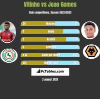 Vitinho vs Joao Gomes h2h player stats