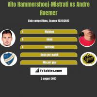 Vito Hammershoej-Mistrati vs Andre Roemer h2h player stats
