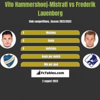 Vito Hammershoej-Mistrati vs Frederik Lauenborg h2h player stats