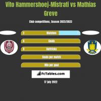 Vito Hammershoej-Mistrati vs Mathias Greve h2h player stats