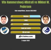 Vito Hammershoej-Mistrati vs Mikkel M. Pedersen h2h player stats