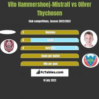 Vito Hammershoej-Mistrati vs Oliver Thychosen h2h player stats