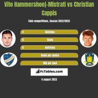Vito Hammershoej-Mistrati vs Christian Cappis h2h player stats