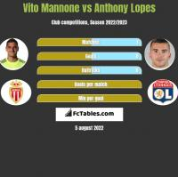 Vito Mannone vs Anthony Lopes h2h player stats