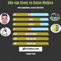 Vito van Crooy vs Aaron Meijers h2h player stats