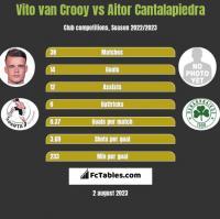 Vito van Crooy vs Aitor Cantalapiedra h2h player stats
