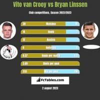 Vito van Crooy vs Bryan Linssen h2h player stats