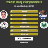 Vito van Crooy vs Bryan Smeets h2h player stats