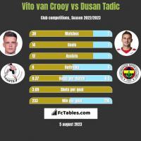 Vito van Crooy vs Dusan Tadic h2h player stats