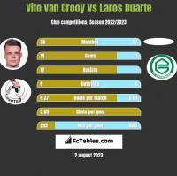 Vito van Crooy vs Laros Duarte h2h player stats