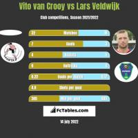 Vito van Crooy vs Lars Veldwijk h2h player stats
