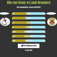 Vito van Crooy vs Luuk Brouwers h2h player stats