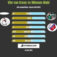 Vito van Crooy vs Mimoun Mahi h2h player stats