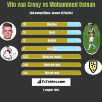 Vito van Crooy vs Mohammed Osman h2h player stats