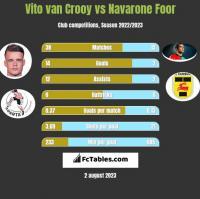 Vito van Crooy vs Navarone Foor h2h player stats