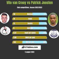 Vito van Crooy vs Patrick Joosten h2h player stats