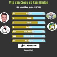 Vito van Crooy vs Paul Gladon h2h player stats