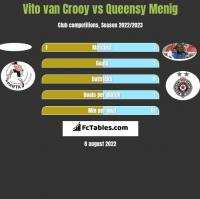 Vito van Crooy vs Queensy Menig h2h player stats