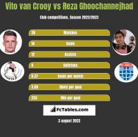 Vito van Crooy vs Reza Ghoochannejhad h2h player stats