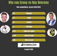 Vito van Crooy vs Roy Beerens h2h player stats