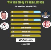 Vito van Crooy vs Sam Larsson h2h player stats