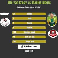 Vito van Crooy vs Stanley Elbers h2h player stats