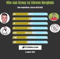 Vito van Crooy vs Steven Berghuis h2h player stats