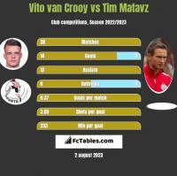 Vito van Crooy vs Tim Matavz h2h player stats