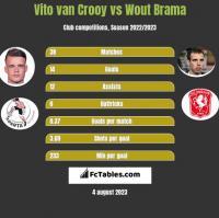 Vito van Crooy vs Wout Brama h2h player stats