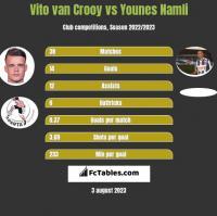 Vito van Crooy vs Younes Namli h2h player stats