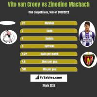 Vito van Crooy vs Zinedine Machach h2h player stats