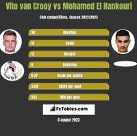 Vito van Crooy vs Mohamed El Hankouri h2h player stats