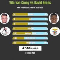Vito van Crooy vs David Neres h2h player stats