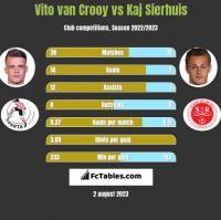 Vito van Crooy vs Kaj Sierhuis h2h player stats