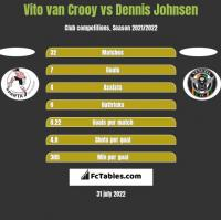 Vito van Crooy vs Dennis Johnsen h2h player stats