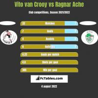 Vito van Crooy vs Ragnar Ache h2h player stats