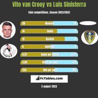 Vito van Crooy vs Luis Sinisterra h2h player stats